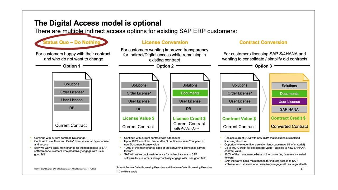 SAP Digital Access Options for Existing ERP customers | Aspera Blog